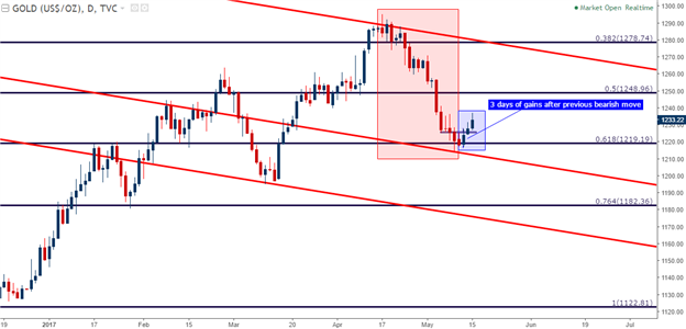 Gold Prices Build Bullish Channel, Rally to Deeper Resistance