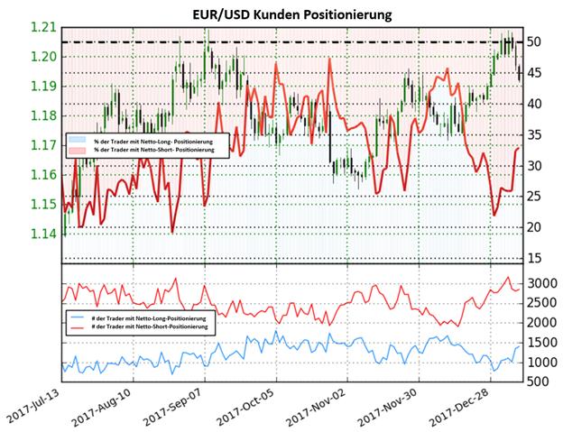 EUR/USD: Im Euro könnte eine bärische Trendumkehr ins Rollen kommen