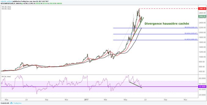 Bitcoin : étude technique et fondamentale de la crypto monnaie