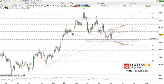 أخبار أسعار اليورو مقابل الدولار EUR/USD للأسبوع القادم مع تحليل الذهب