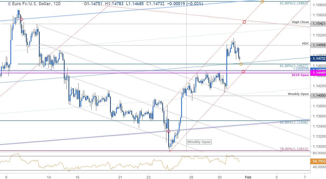 EUR/USD Price Chart - Euro vs US Dollar 120min