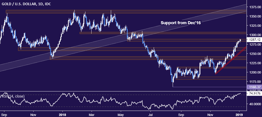 Crude Oil Prices May Drop From Trend Resistance in Risk-Off Trade