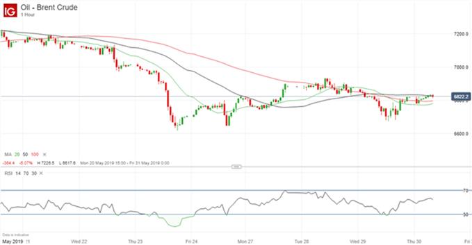 El precio del petróleo se eleva hacia niveles de resistencia clave