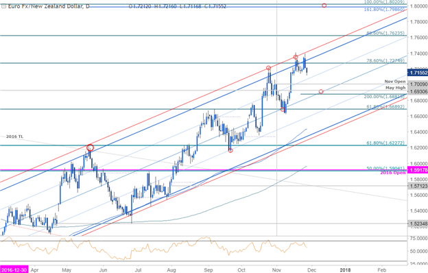 EUR/NZD Price Chart - Daily Timeframe