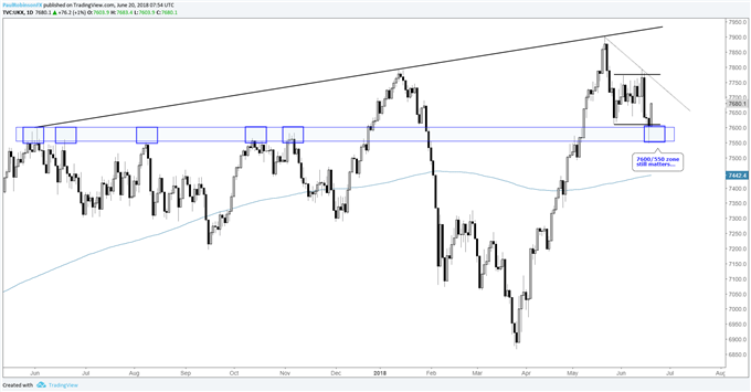 FTSE daily chart, 7600/550 area still important