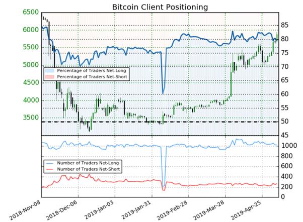 Bitcoin : l'analyse contrarienne donne un signal haussier (Sentiment)