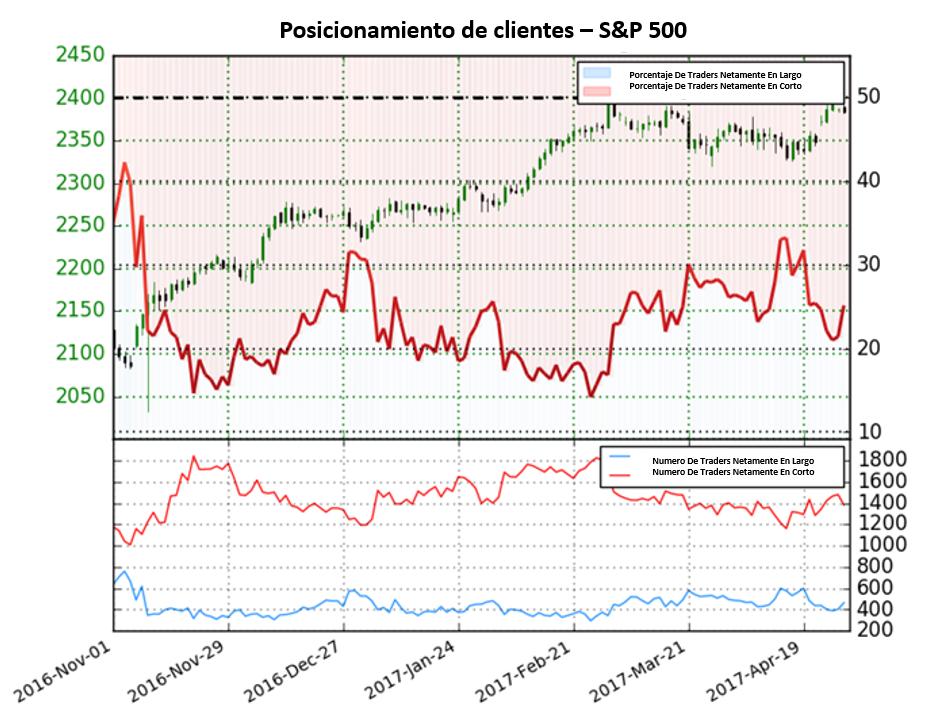 El S&P 500 provee señales mixtas basado en el posicionamiento de los traders
