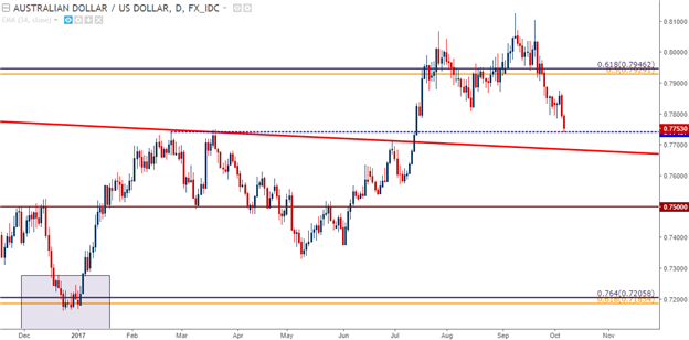 U.S. Dollar Tests Key Resistance Zone After NFP Shows Contraction