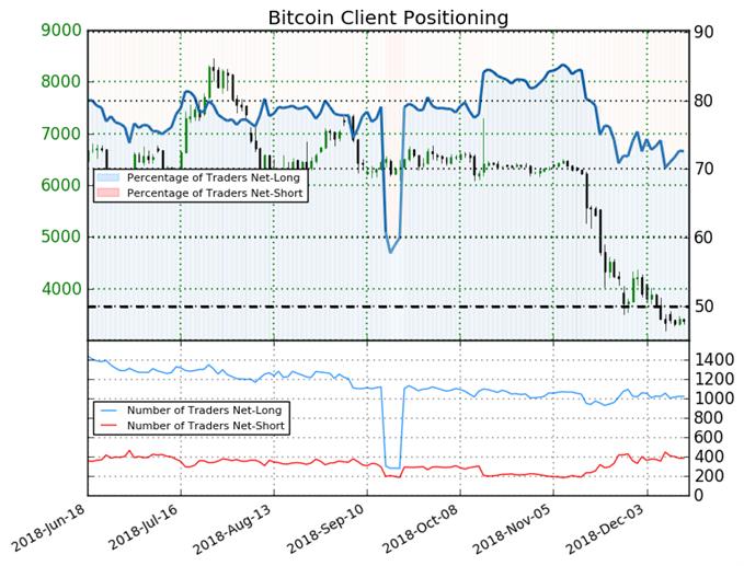 Bitcoin SSI Sentiment