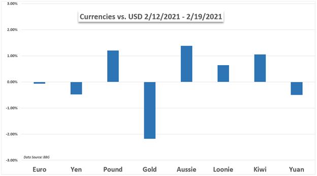 Grafico USD vs valute