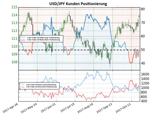 USD/JPY: Long-Positionen fallen, die Tendenz bleibt aber weiterhin gemischt