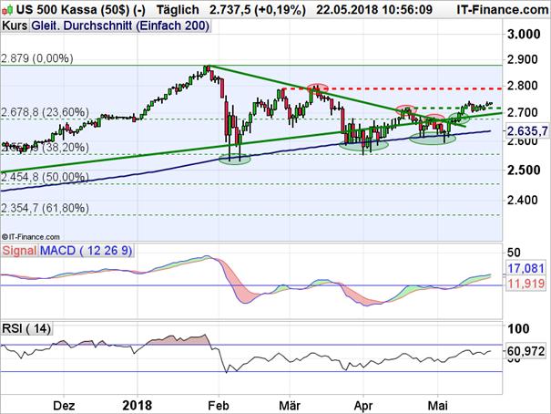 S&P 500: Nächste Hürde genommen