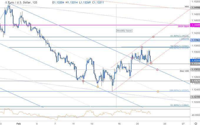 مخطط أسعار زوج العملات اليورو مقابل الدولار الأمريكي EUR/USD - اليورو على مدى 120 دقيقة
