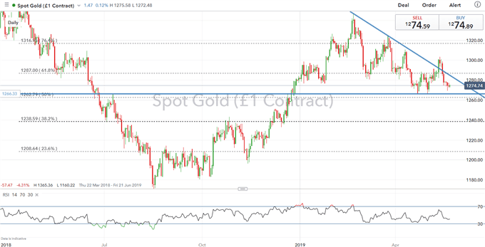 Gold Prices Maintain Downtrend, However, Pivotal Support Holds