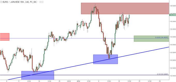 EUR/JPY Four-Hour: 136.00 Resistance with potential higher-low support