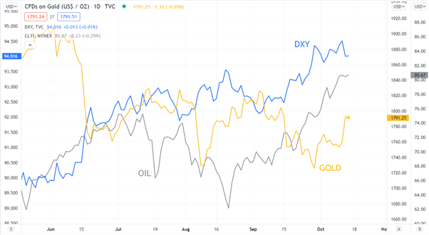 GOLD OIL DXY CHART
