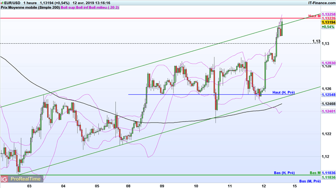 Analyse de l'euro dollar