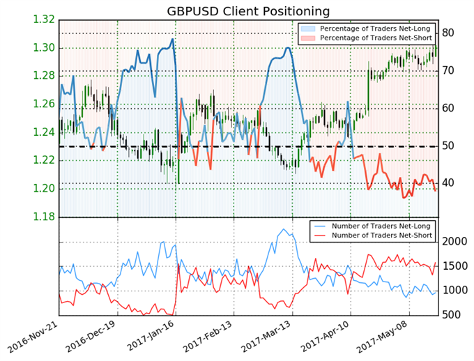 British Pound Short Positions May Push Price Higher