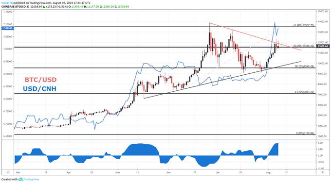 btcusd price chart and usdcnh price chart