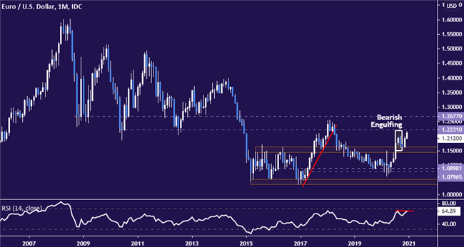 EUR/USD Monthly Chart, Euro/Dollar Monthly TradingView