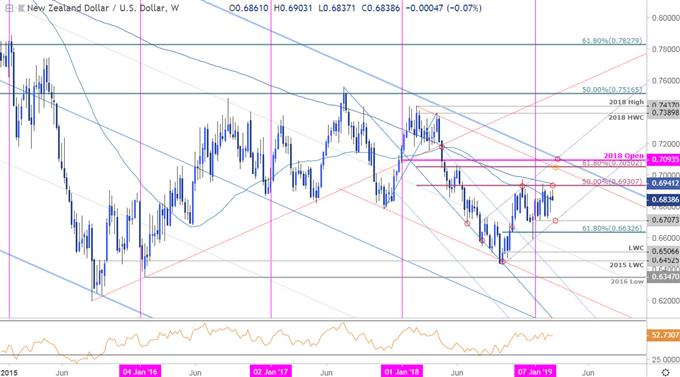 NZD/USD Price Chart - New Zealand vs US Dollar Weekly