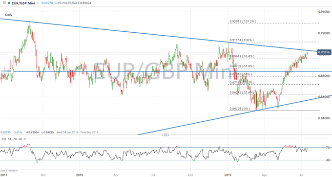 Euro Technical Analysis Overview: EURUSD, EURGBP Levels to Watch
