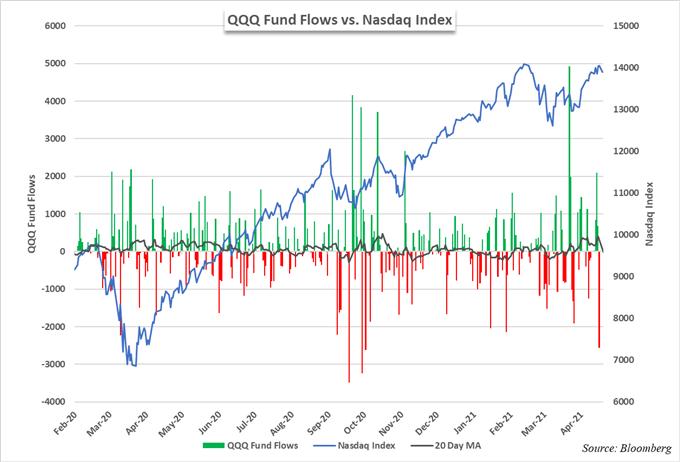 nasdaq 100 price chart and etf fund flows