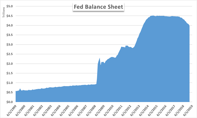total assets for the Fed