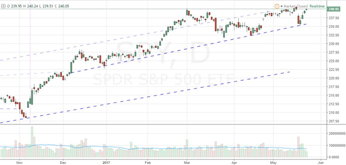 S&P 500 Slows Near Record, Dollar Bounce Before FOMC and NATO