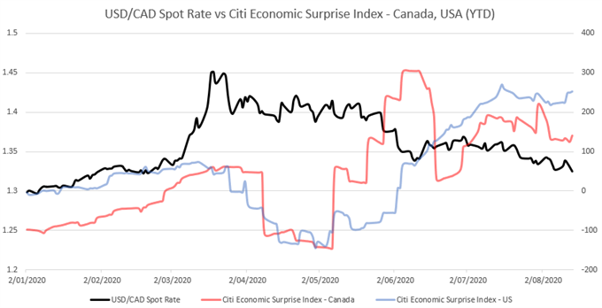 USD/CAD Rates May Wilt on Canadian Inflation and Retail Sales Data