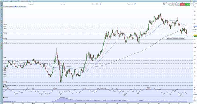 Euro (EUR/USD) Price Outlook - Sellers Remain in Control as Support Breaks