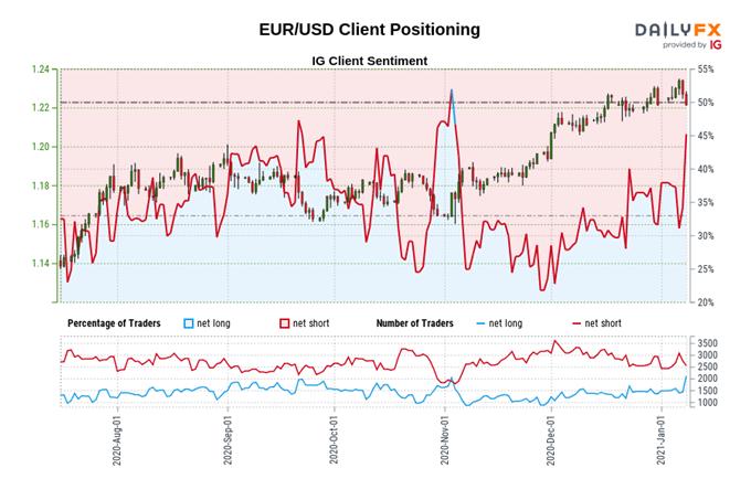 Euro Price Action Setups: EUR/GBP, EUR/JPY, EUR/USD Key Levels