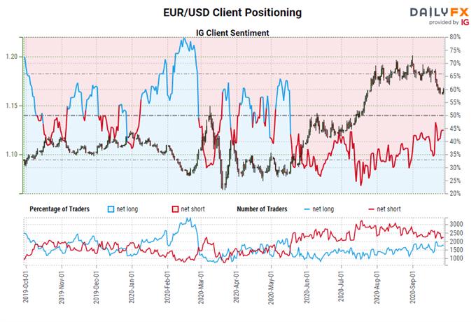 Previsioni euro: breakout falliti o guasti falsi?  Livelli per EUR / JPY e amp;  EUR / USD