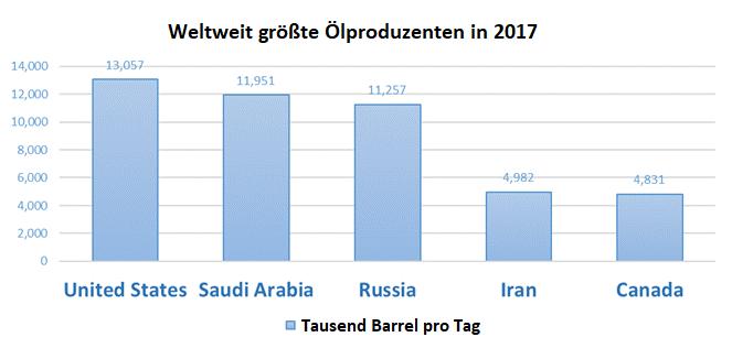 Die Grafik zeigt die größten Rohölproduzenten der Welt im Jahr 2017