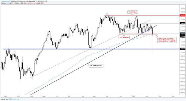 FTSE 100 – Big Support Break on Hawkish BoE, Strong Sterling