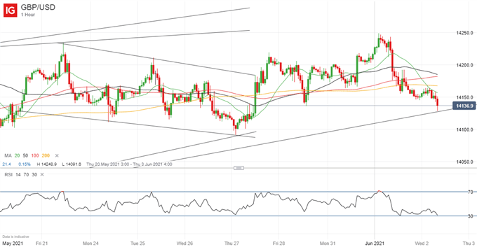 GBP/USD Stable, With Near-Term Bias Lower
