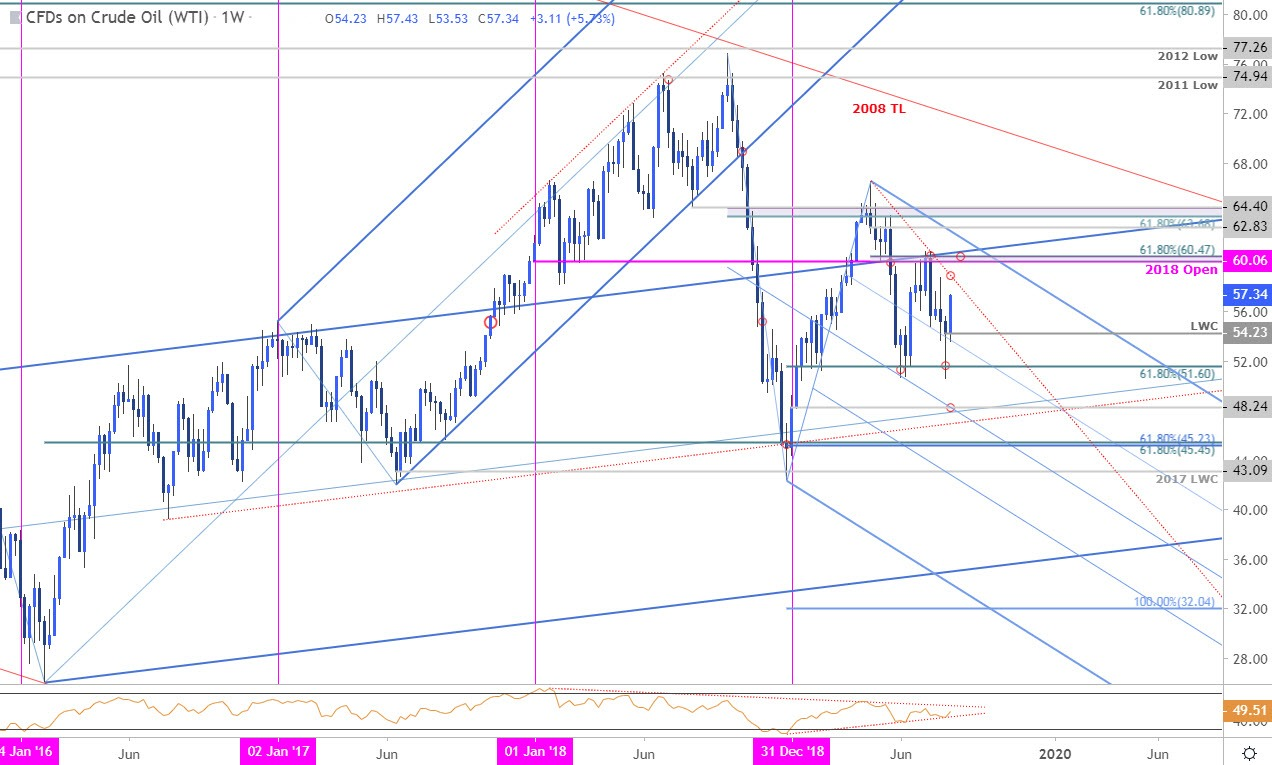 Oil Price Chart - Crude Weekly - WTI Technical Forecast - CL Trade Outlook
