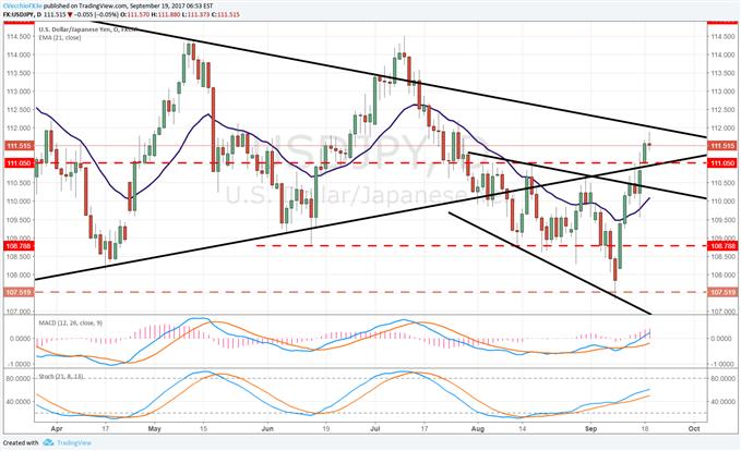 USD Eyes Storm on Horizon with FOMC Meeting Tomorrow