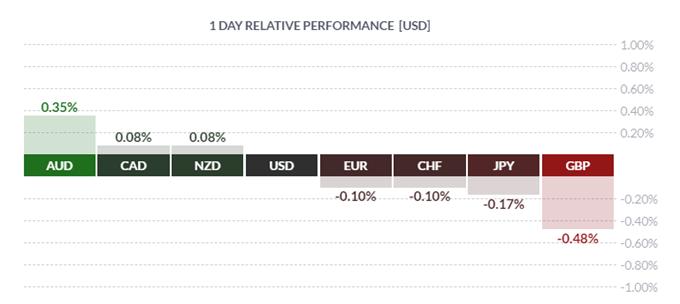 Crude Oil Extends Rally, GBPUSD Undeperforms , USD Eyes Fed Speak - US Market Open