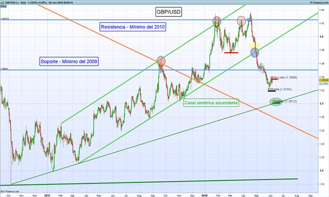 Corto GBP/USD: ¿Retorno de la tendencia bajista?