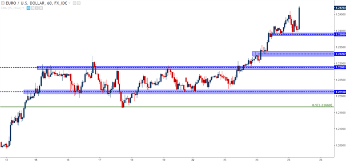 EUR/USD Hourly Chart with Potential Supports Applied