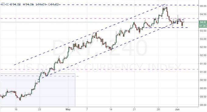 S&P 500 Gap Higher Lacks Heft, EUR/USD Threatens a Turn, RBA on Tap