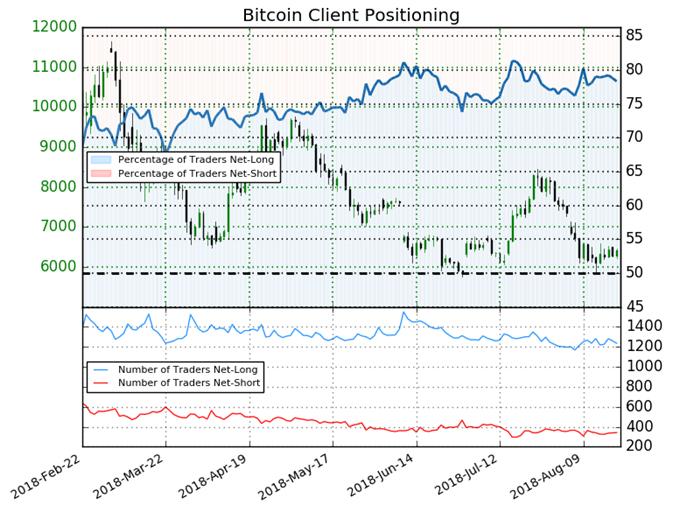 BTC/USD: Long-To-Short-Ratio steigt leicht an, ergo Sentiment positioniert sich weiter bullisch