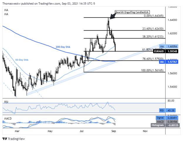 Australian Dollar Outlook: AUD/USD, EUR/AUD, GBP/AUD Key Weekly Charts