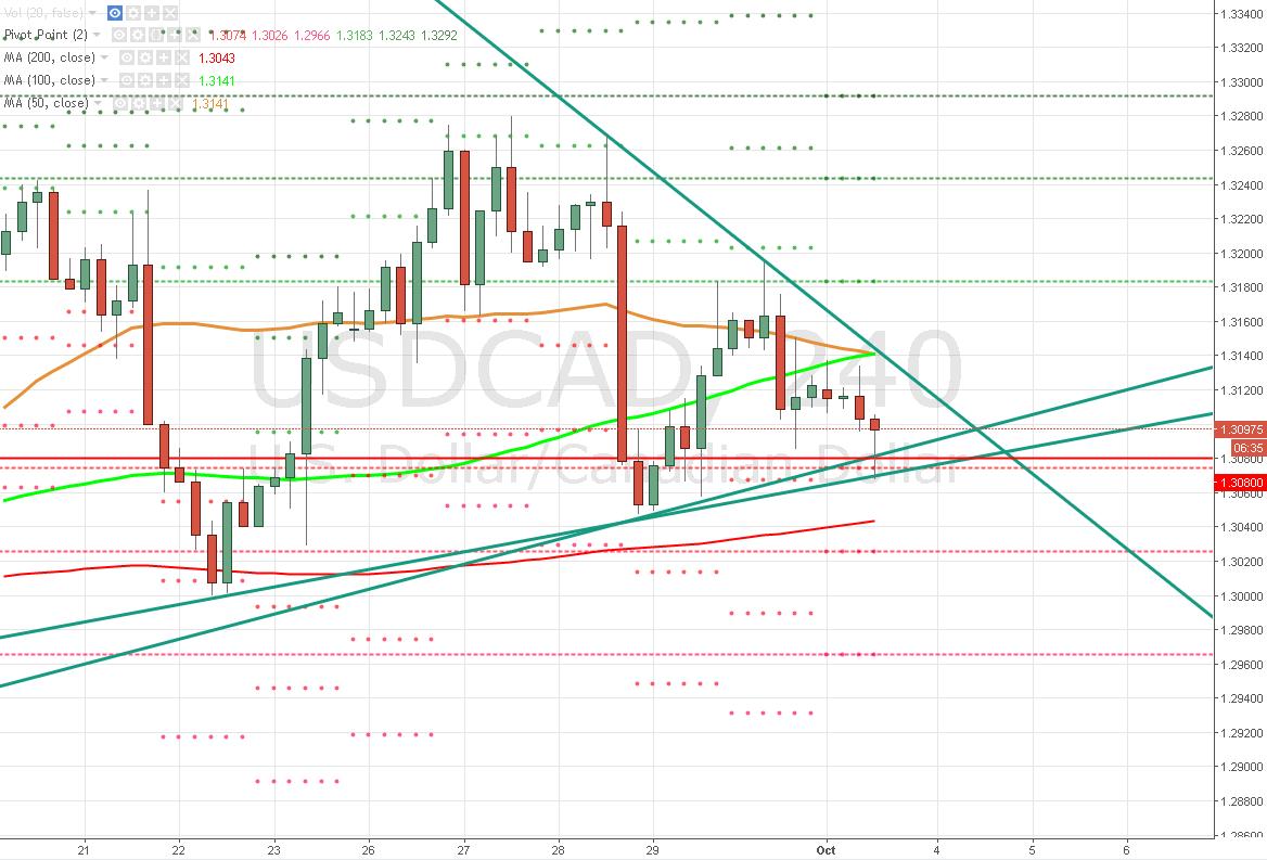 El Dólar / Dólar Canadiense – El triángulo se cierra cada vez más