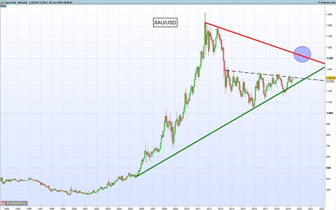 Precio del oro: Los bancos centrales le restan brillo al metal dorado