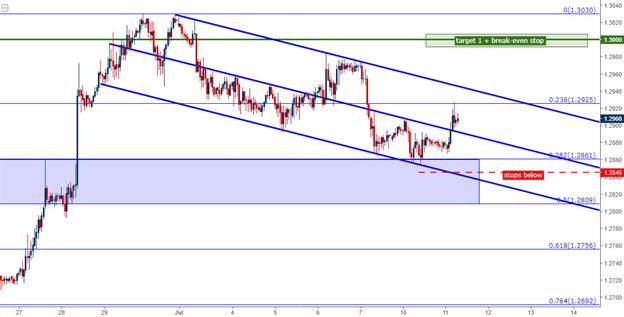 GBP/USD Long vor Yellen, Humphrey Hawkins