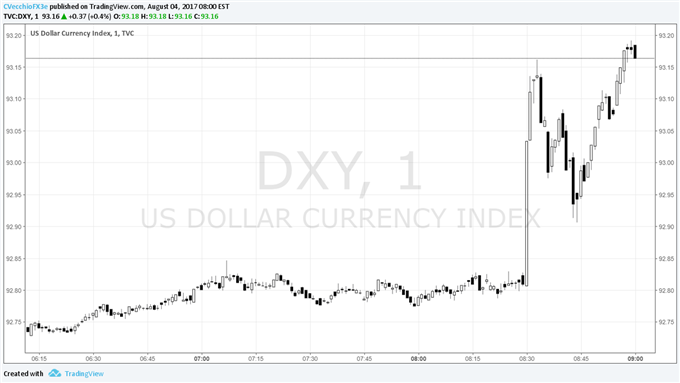 US Dollar Stabilizes after All-Around Solid July Nonfarm Payrolls Report
