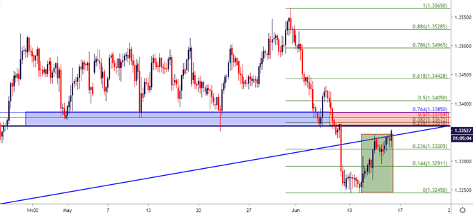 usdcad usd cad four hour price chart