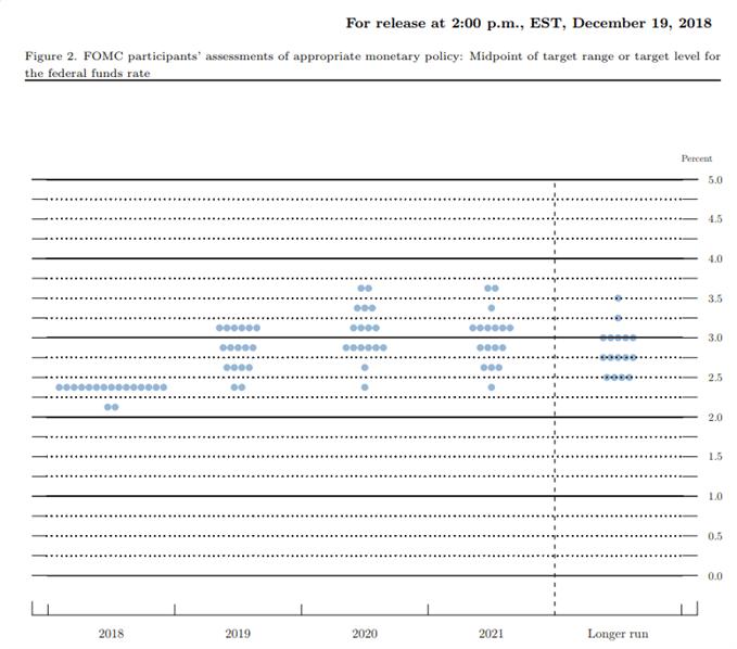 Image of fed interest rate forecast
